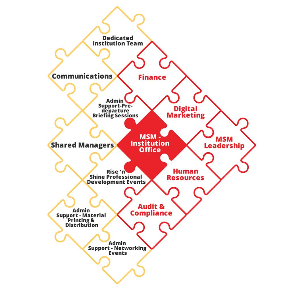 msm institution office mind map