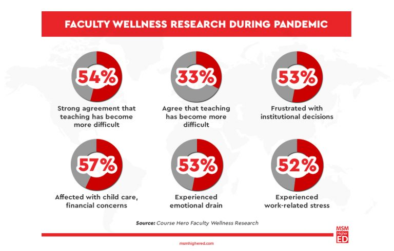 faculty wellness research during pandemic survey