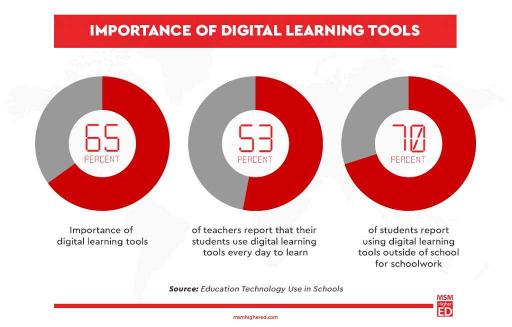 importance of digital learning tools pie chart