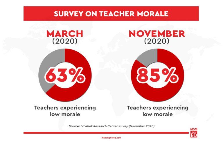 teacher morale survey
