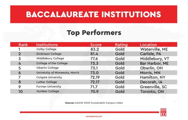 Baccalaureate institute graph