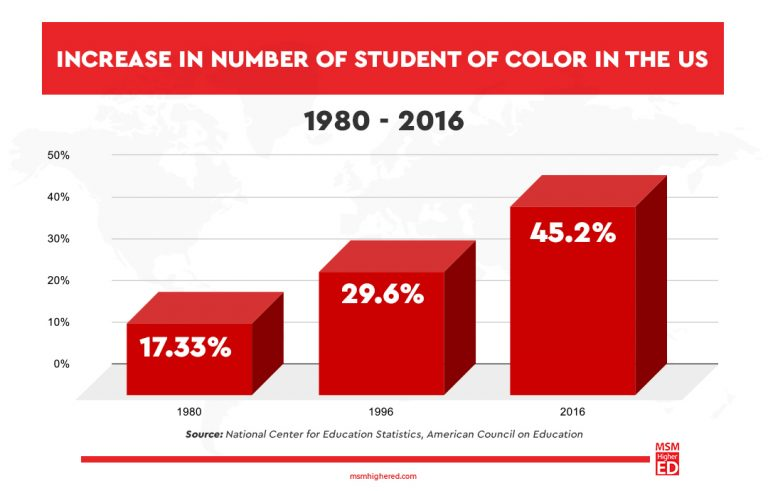 National center for education statistics, American counsil on education graph