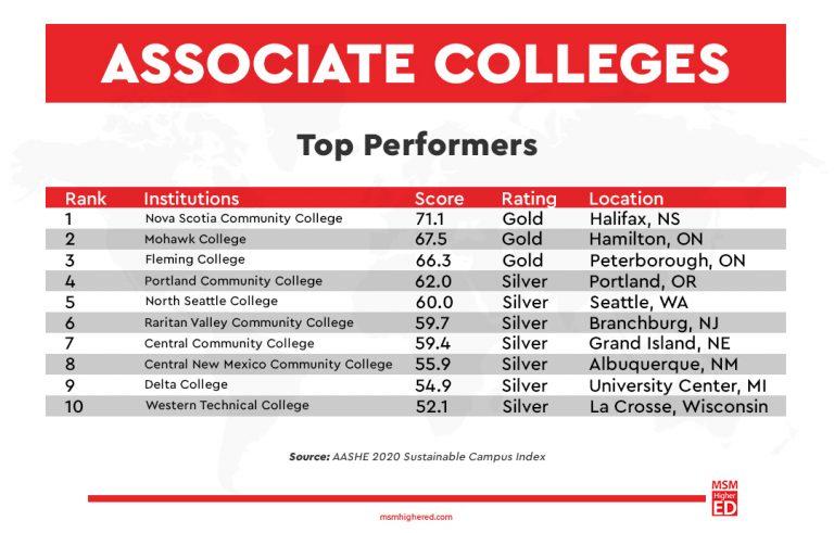 Associate college graph