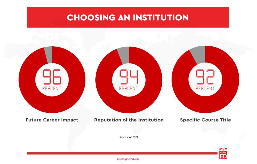 choosing an institution chart